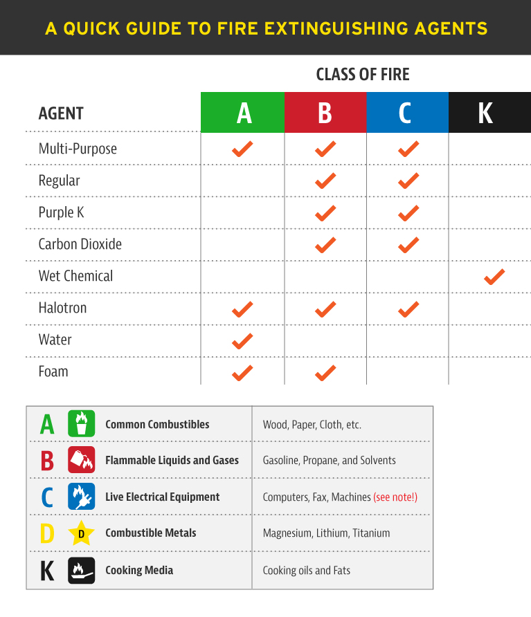 quick-guide-to-fire-extinguishing-agents